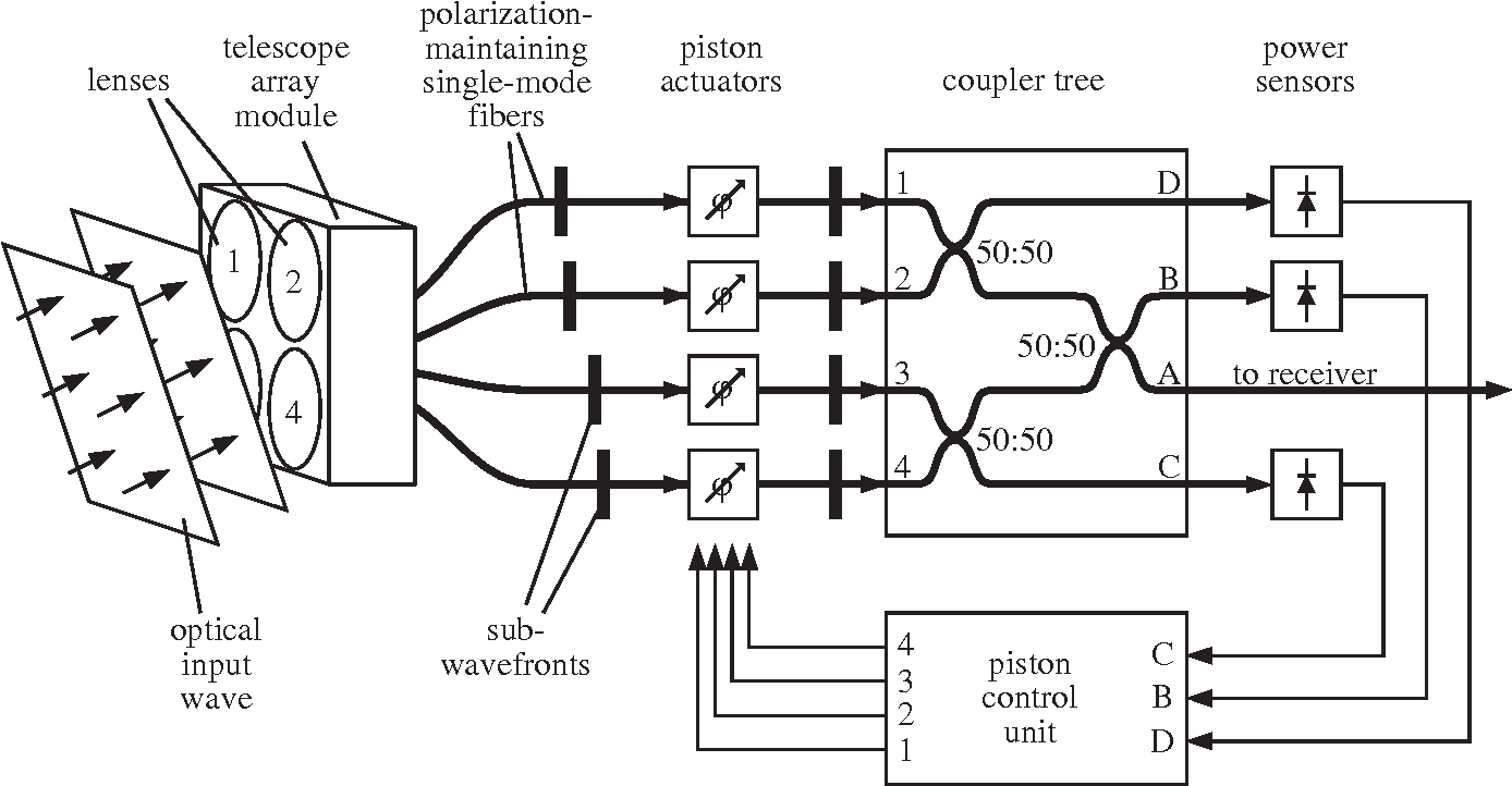Fig. 5: Block diagram of the experimental four-aperture receive antenna. The incident optical radiation is collected by subtelescopes, coherently combined, and directed to a single output fiber.