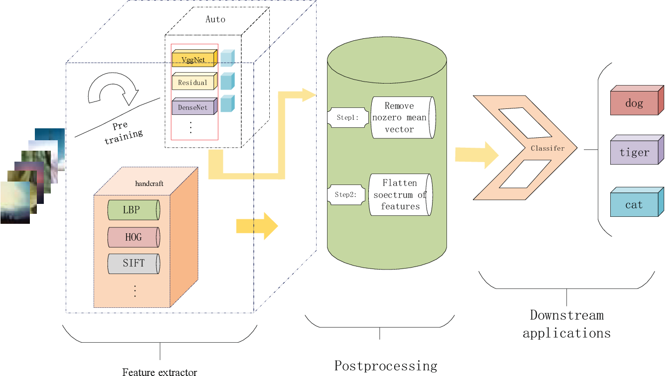 Figure 2 for A simple and effective postprocessing method for image classification