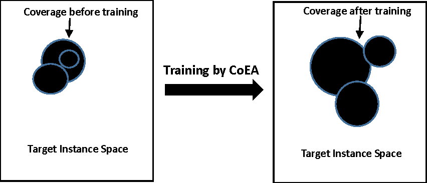 Figure 1 for Experience-based Optimization: A Coevolutionary Approach