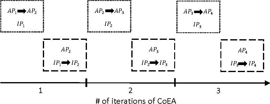 Figure 4 for Experience-based Optimization: A Coevolutionary Approach