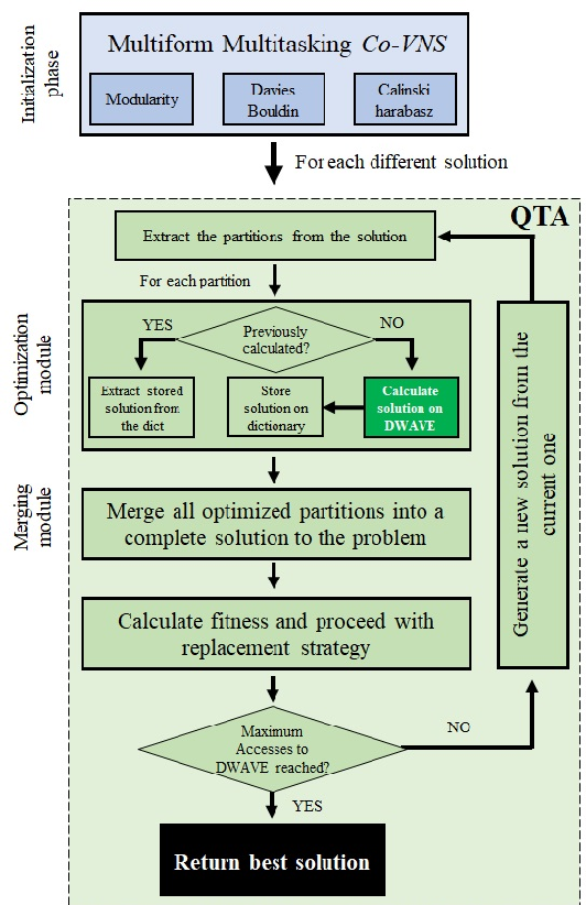 Figure 1 for Focusing on the Hybrid Quantum Computing -- Tabu Search Algorithm: new results on the Asymmetric Salesman Problem