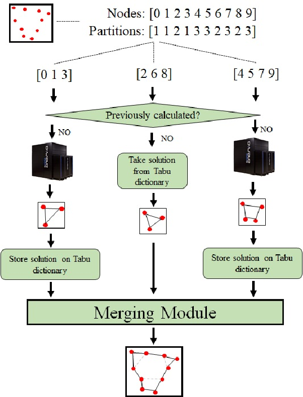 Figure 3 for Focusing on the Hybrid Quantum Computing -- Tabu Search Algorithm: new results on the Asymmetric Salesman Problem