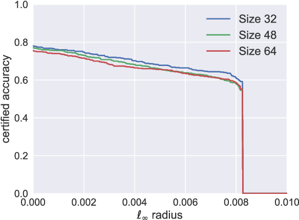 Figure 3 for Random Smoothing Might be Unable to Certify $\ell_\infty$ Robustness for High-Dimensional Images