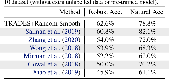 Figure 2 for Random Smoothing Might be Unable to Certify $\ell_\infty$ Robustness for High-Dimensional Images