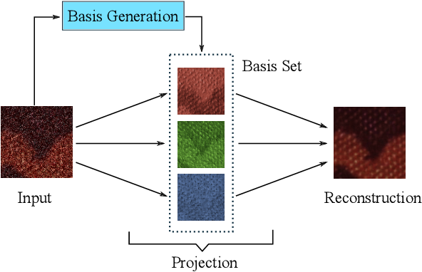 Figure 2 for NBNet: Noise Basis Learning for Image Denoising with Subspace Projection