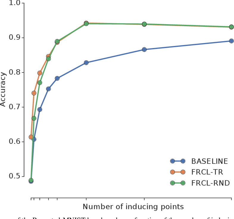 Figure 4 for Functional Regularisation for Continual Learning using Gaussian Processes