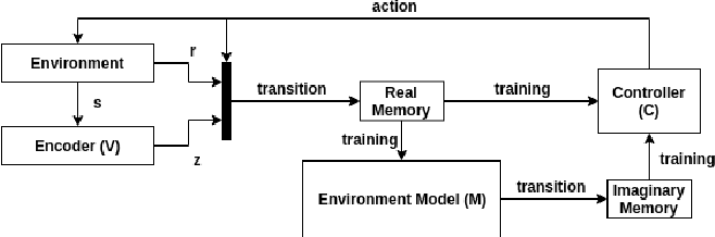 Figure 2 for Sample-efficient Deep Reinforcement Learning with Imaginary Rollouts for Human-Robot Interaction