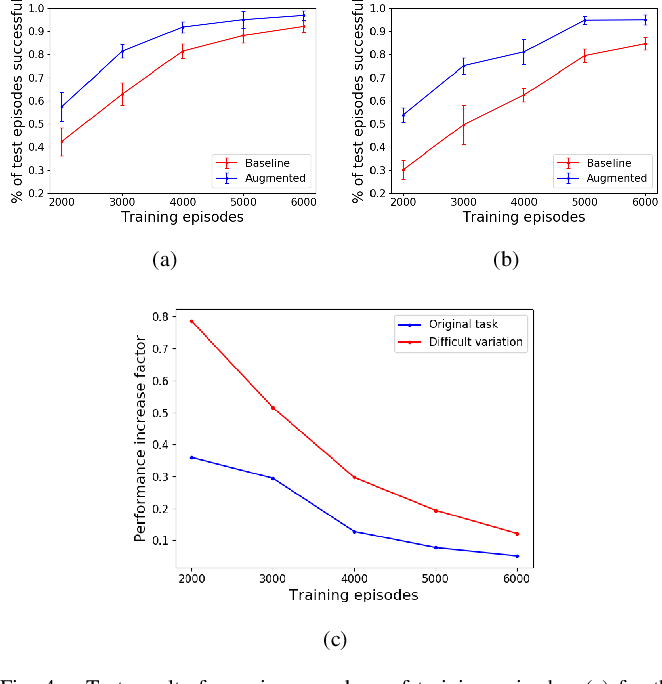 Figure 4 for Sample-efficient Deep Reinforcement Learning with Imaginary Rollouts for Human-Robot Interaction