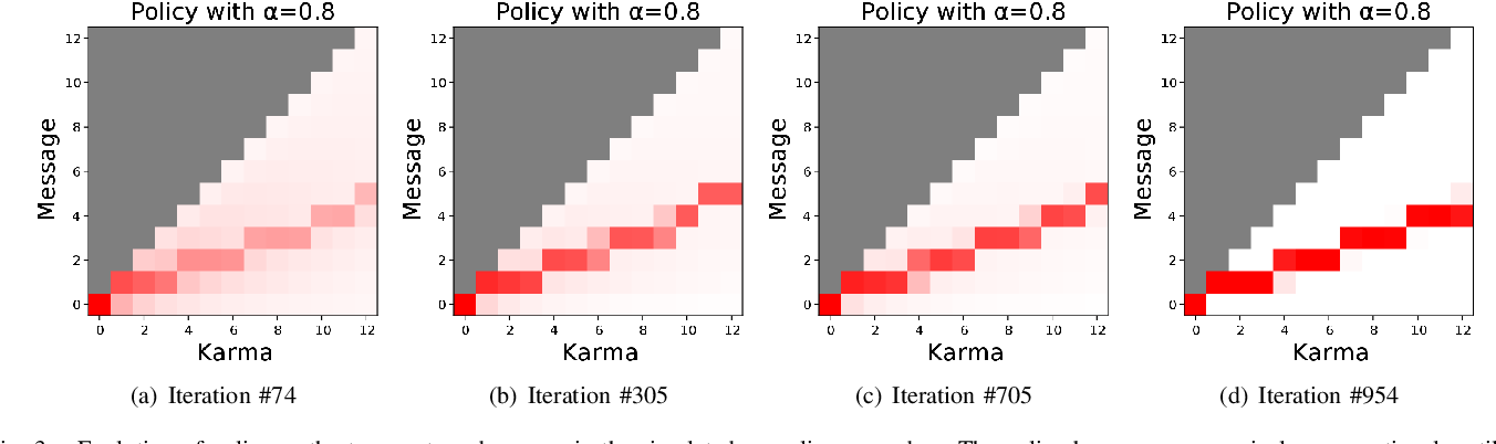 Figure 3 for Today Me, Tomorrow Thee: Efficient Resource Allocation in Competitive Settings using Karma Games