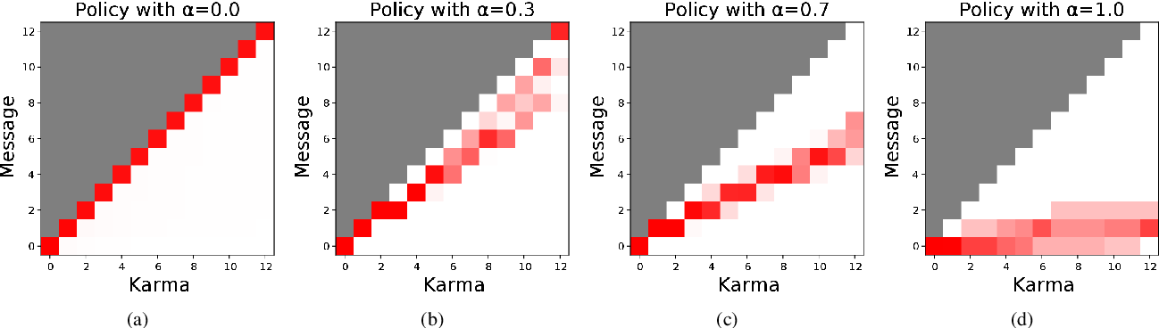 Figure 4 for Today Me, Tomorrow Thee: Efficient Resource Allocation in Competitive Settings using Karma Games