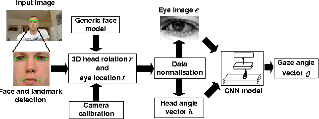 Figure 1 for Appearance-Based Gaze Estimation in the Wild