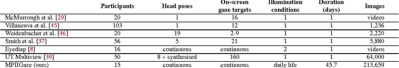 Figure 2 for Appearance-Based Gaze Estimation in the Wild