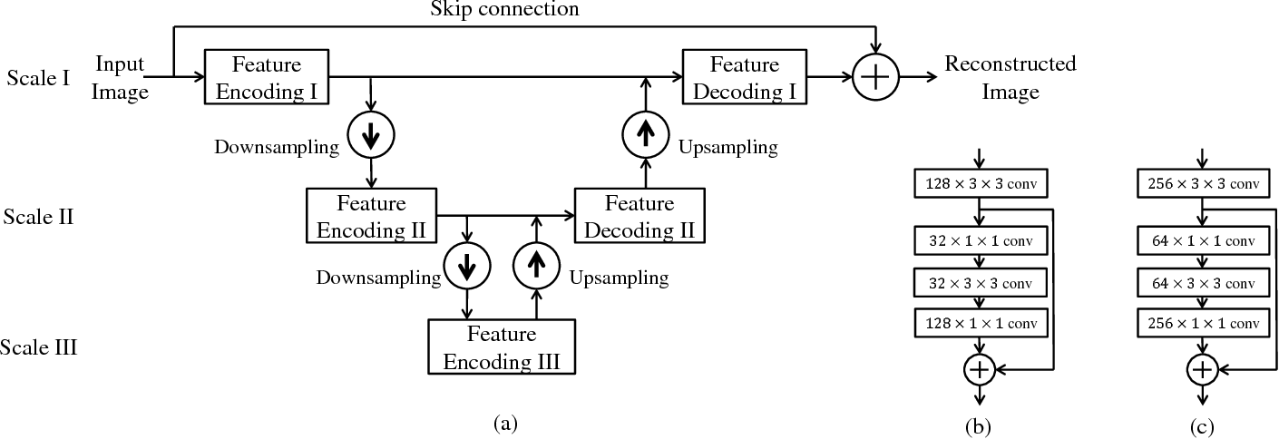 Figure 1 for Connecting Image Denoising and High-Level Vision Tasks via Deep Learning