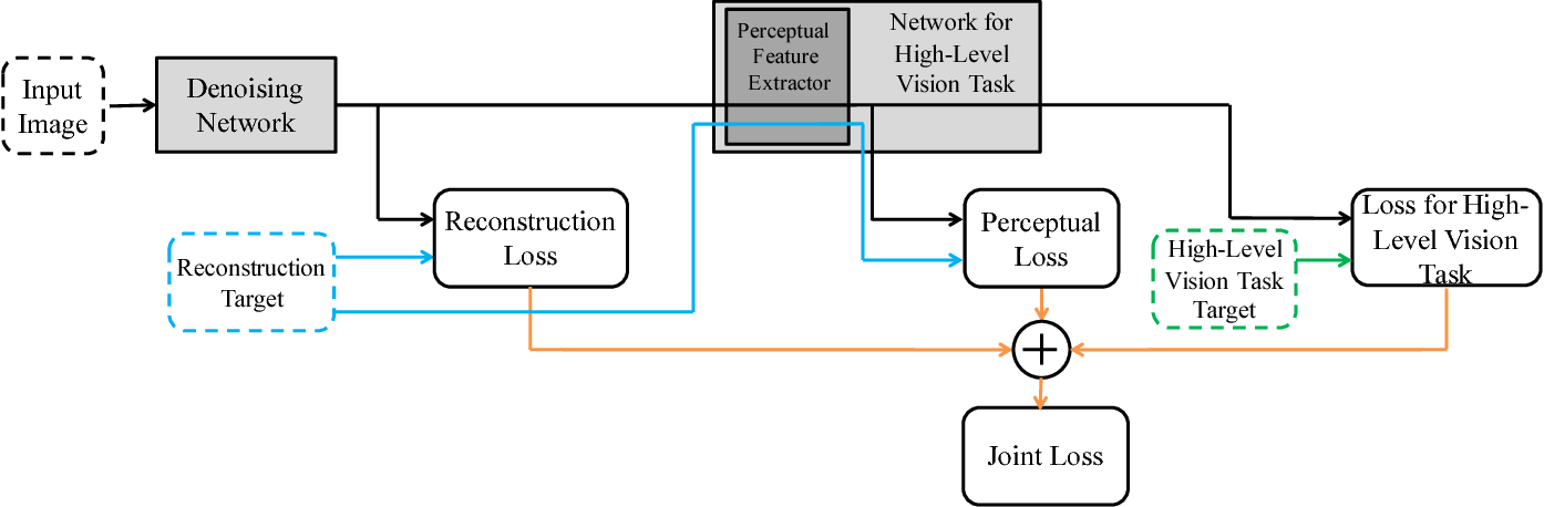 Figure 2 for Connecting Image Denoising and High-Level Vision Tasks via Deep Learning