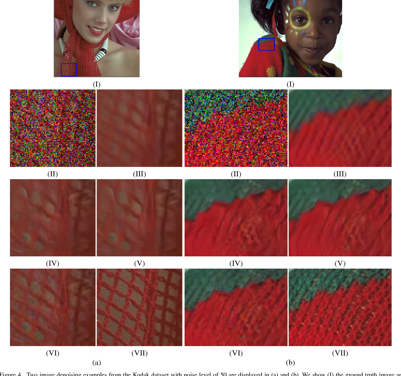 Figure 4 for Connecting Image Denoising and High-Level Vision Tasks via Deep Learning