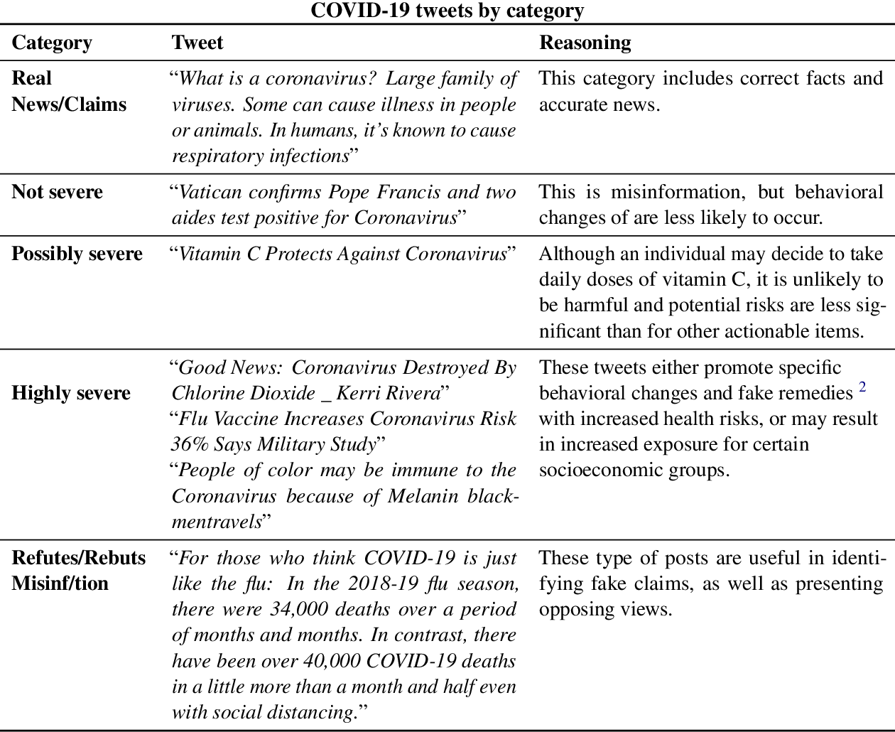 Figure 1 for Drink bleach or do what now? Covid-HeRA: A dataset for risk-informed health decision making in the presence of COVID19 misinformation