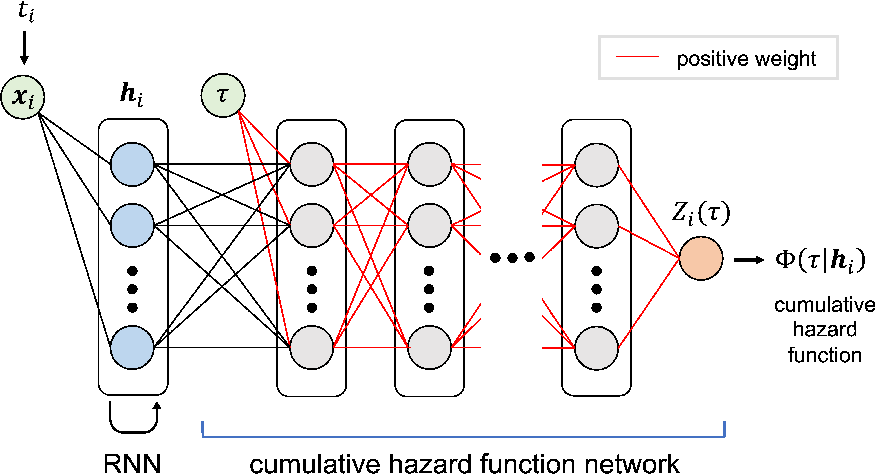 Figure 1 for Fully Neural Network based Model for General Temporal Point Processes