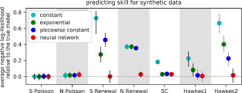 Figure 2 for Fully Neural Network based Model for General Temporal Point Processes