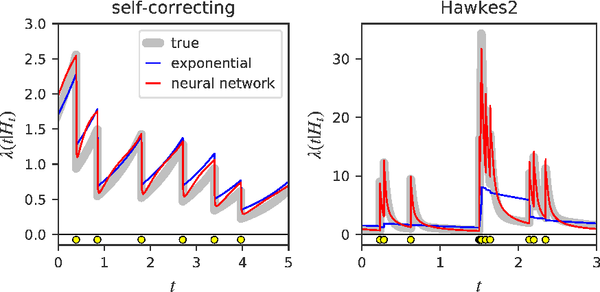 Figure 3 for Fully Neural Network based Model for General Temporal Point Processes