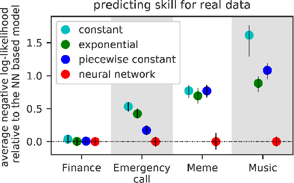 Figure 4 for Fully Neural Network based Model for General Temporal Point Processes