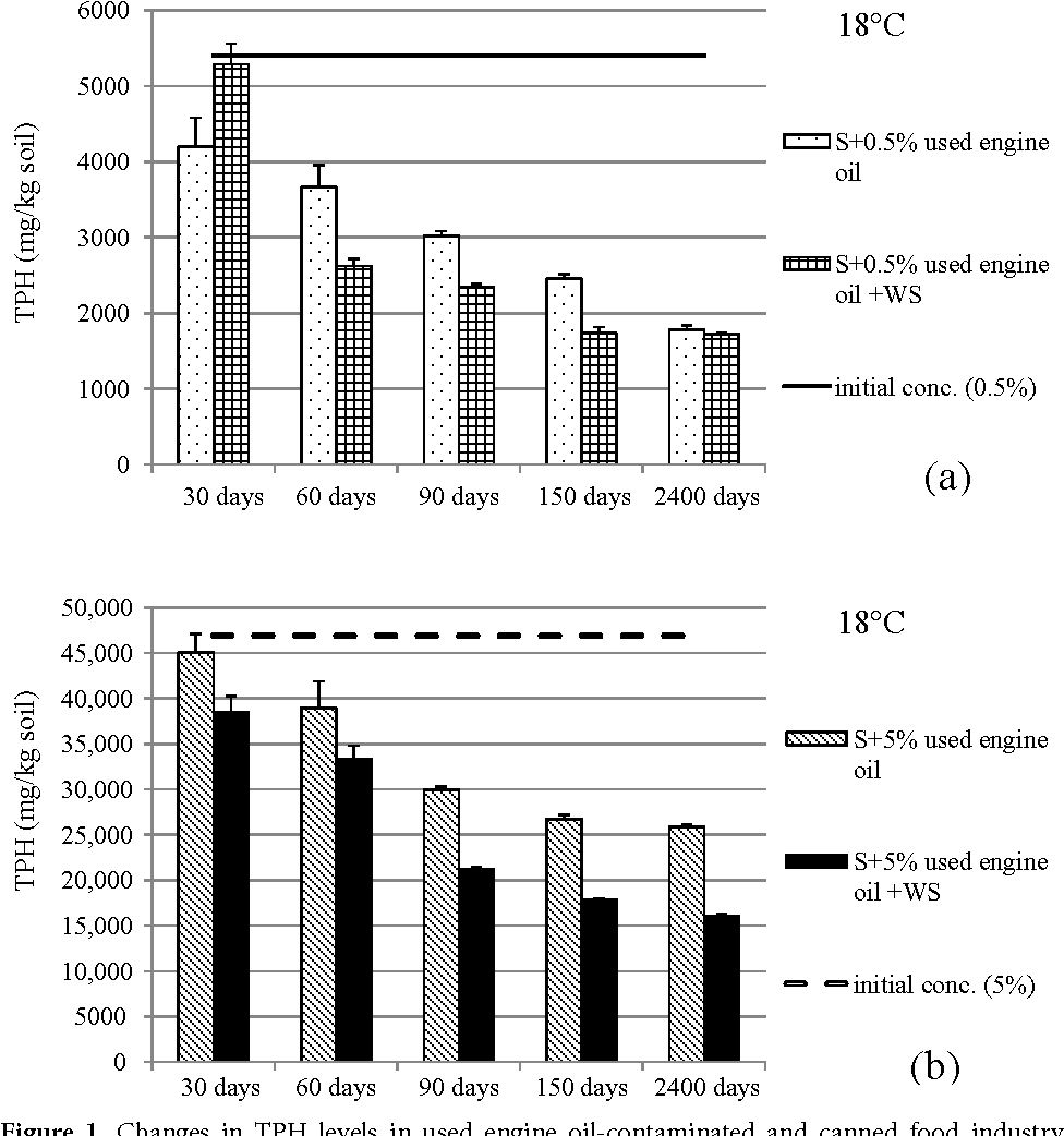 PDF] Biodegradation of used engine oil in a wastewater sludge