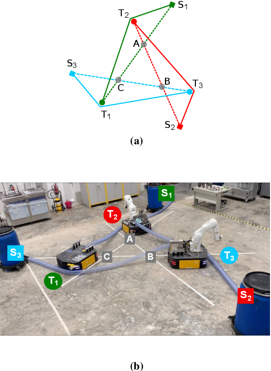 Figure 1 for Planning coordinated motions for tethered planar mobile robots