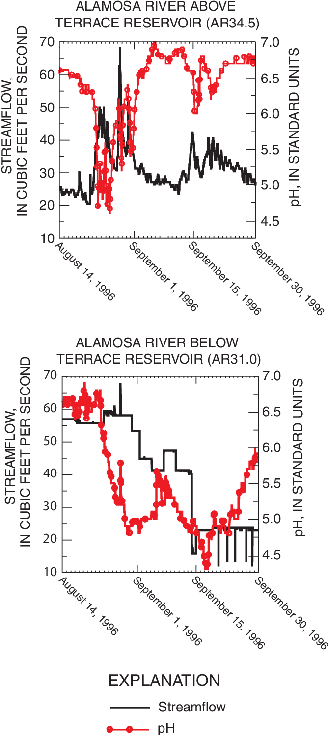 Sources of metal loads to the Alamosa River and estimation of seasonal and annual metal loads for the Alamosa River basin, Colorado, 1995-97
