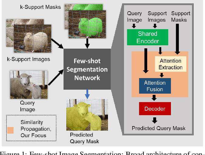 Figure 1 for SimPropNet: Improved Similarity Propagation for Few-shot Image Segmentation
