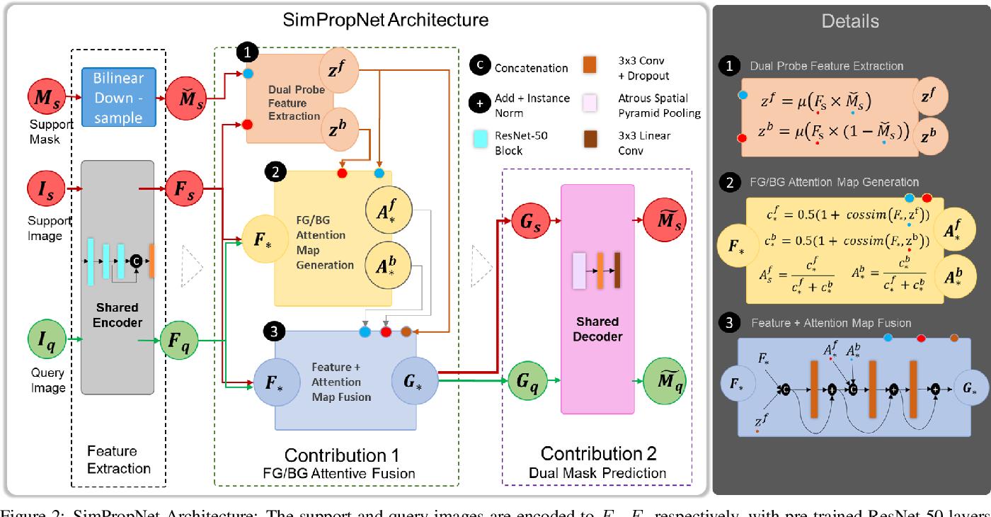 Figure 3 for SimPropNet: Improved Similarity Propagation for Few-shot Image Segmentation