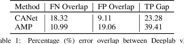 Figure 2 for SimPropNet: Improved Similarity Propagation for Few-shot Image Segmentation