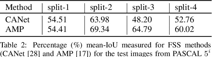 Figure 4 for SimPropNet: Improved Similarity Propagation for Few-shot Image Segmentation