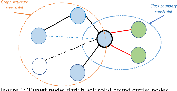 Figure 1 for Improving Graph Attention Networks with Large Margin-based Constraints