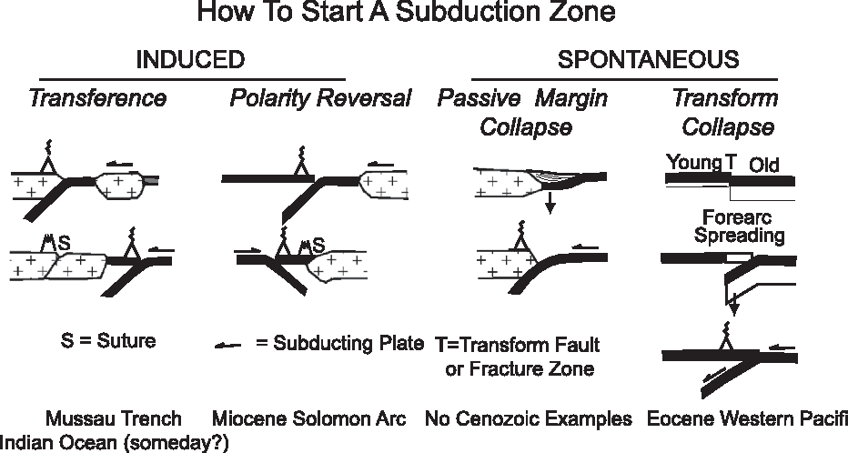Subduction Initiation Spontaneous And Induced Semantic Scholar