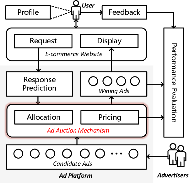 Figure 1 for Optimizing Multiple Performance Metrics with Deep GSP Auctions for E-commerce Advertising