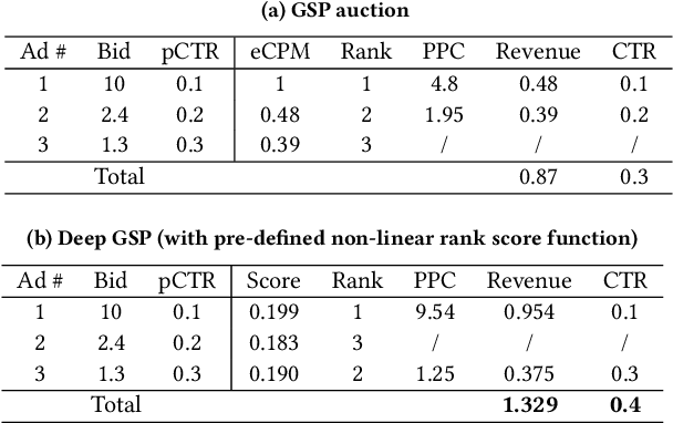Figure 2 for Optimizing Multiple Performance Metrics with Deep GSP Auctions for E-commerce Advertising