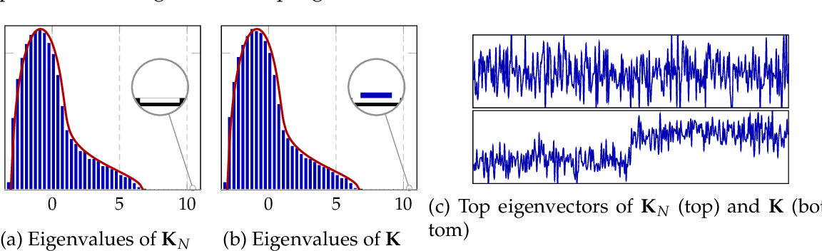 Figure 1 for Inner-product Kernels are Asymptotically Equivalent to Binary Discrete Kernels