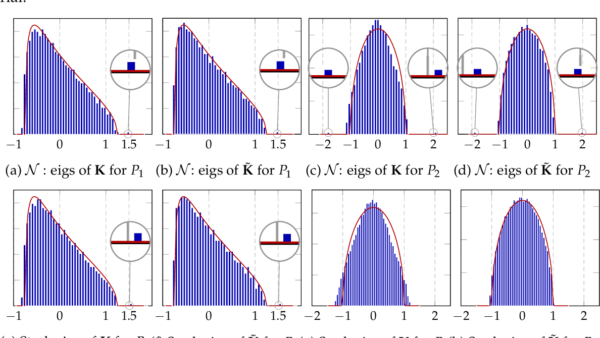 Figure 3 for Inner-product Kernels are Asymptotically Equivalent to Binary Discrete Kernels