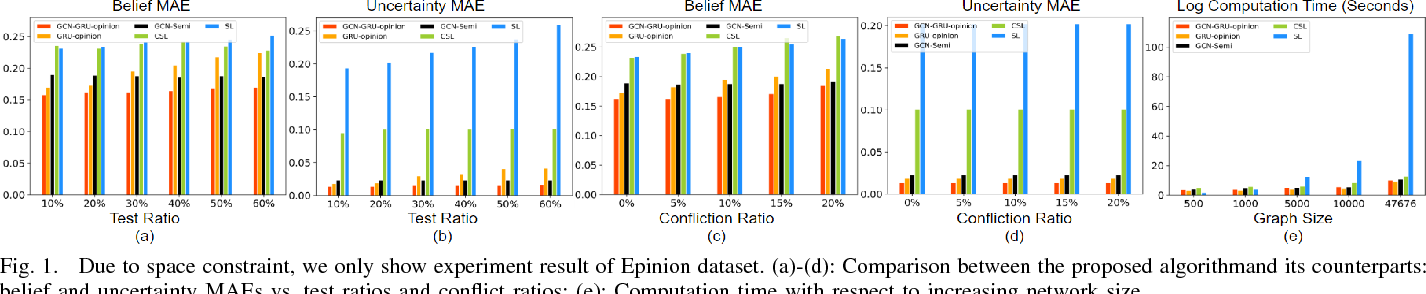 Figure 1 for Deep Learning for Predicting Dynamic Uncertain Opinions in Network Data