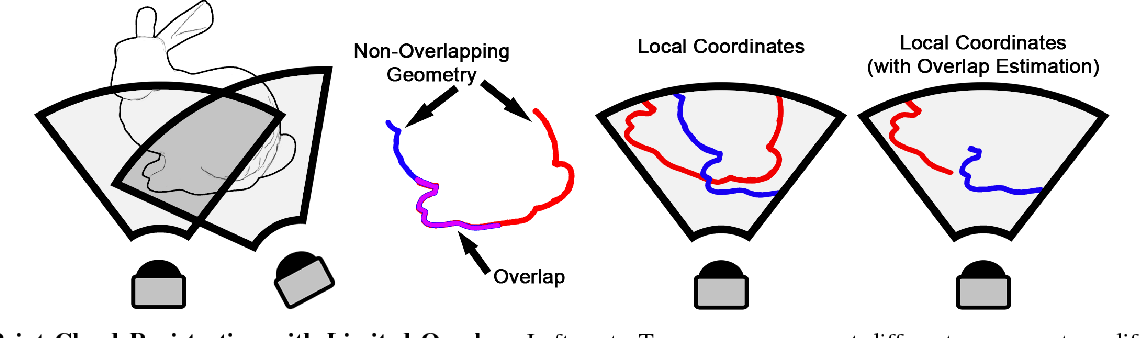 Figure 1 for EOE: Expected Overlap Estimation over Unstructured Point Cloud Data