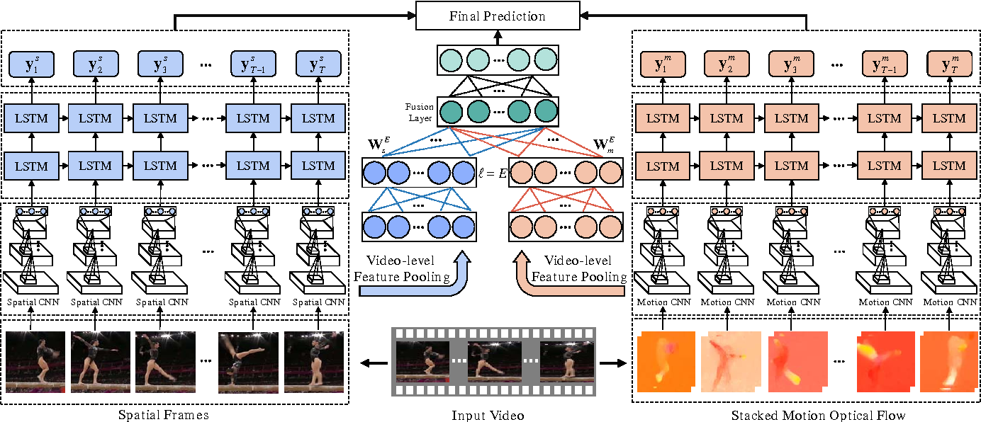 Figure 1 for Modeling Spatial-Temporal Clues in a Hybrid Deep Learning Framework for Video Classification