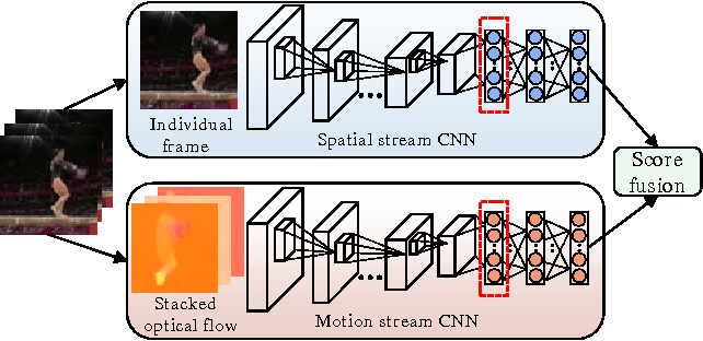 Figure 3 for Modeling Spatial-Temporal Clues in a Hybrid Deep Learning Framework for Video Classification