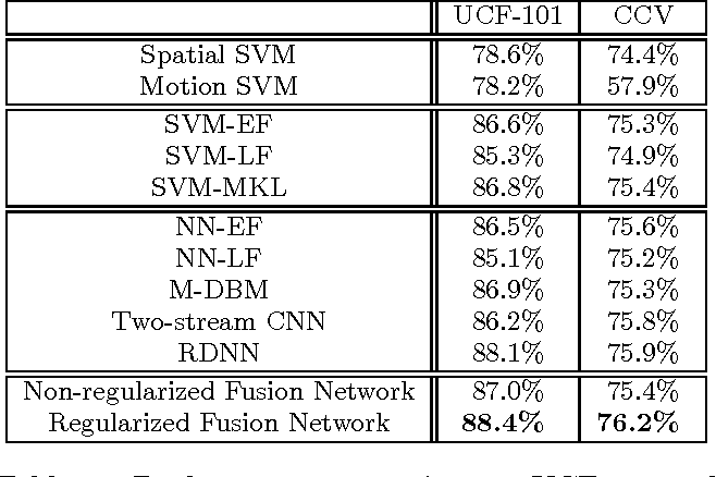 Figure 4 for Modeling Spatial-Temporal Clues in a Hybrid Deep Learning Framework for Video Classification