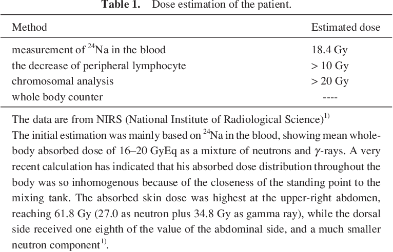 PDF] Brief note and evaluation of acute-radiation syndrome and