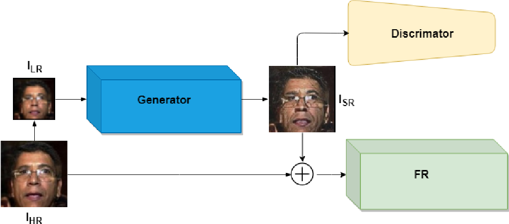 Figure 3 for FH-GAN: Face Hallucination and Recognition using Generative Adversarial Network