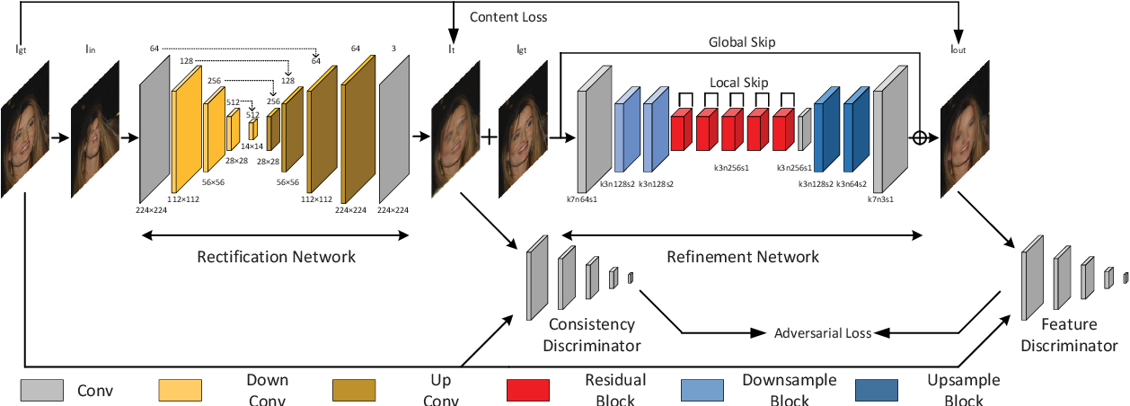Figure 3 for Generative and Discriminative Learning for Distorted Image Restoration