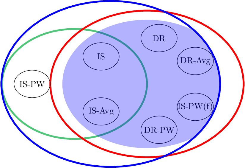Figure 1 for Optimal Off-Policy Evaluation from Multiple Logging Policies