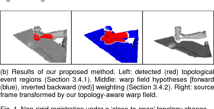 Figure 1 for Topology-Aware Non-Rigid Point Cloud Registration