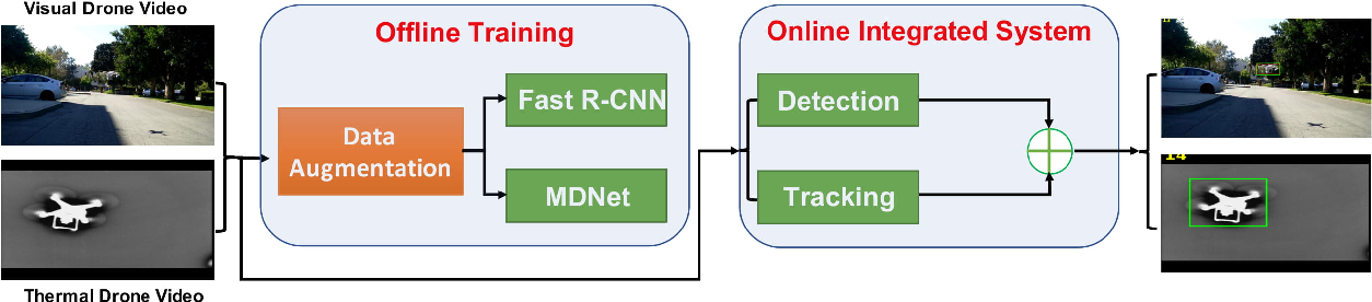 Figure 1 for Towards Visible and Thermal Drone Monitoring with Convolutional Neural Networks