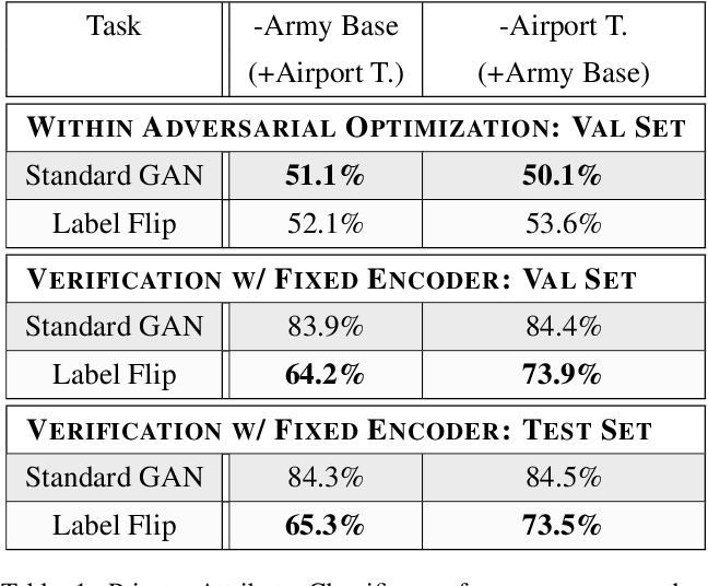 Figure 2 for Learning Privacy Preserving Encodings through Adversarial Training