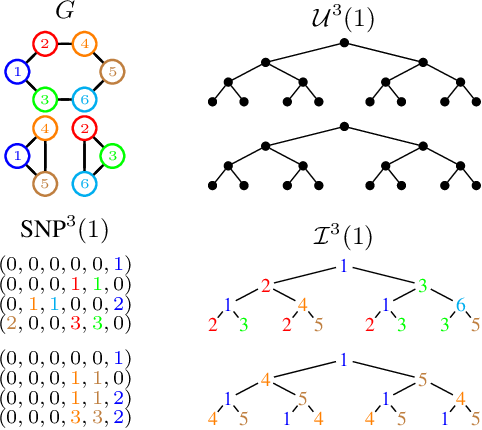 Figure 1 for Local, global and scale-dependent node roles